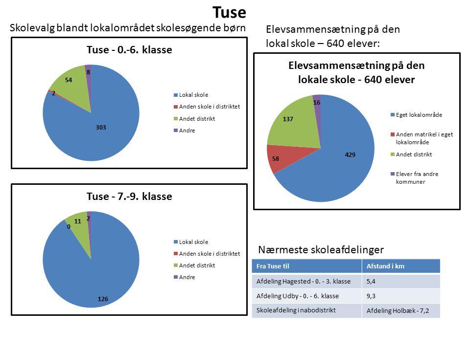 Tuse Elevsammensætning på den lokal skole – 640 elever: Nærmeste skoleafdelinger Fra Tuse tilAfstand i km Afdeling Hagested - 0.