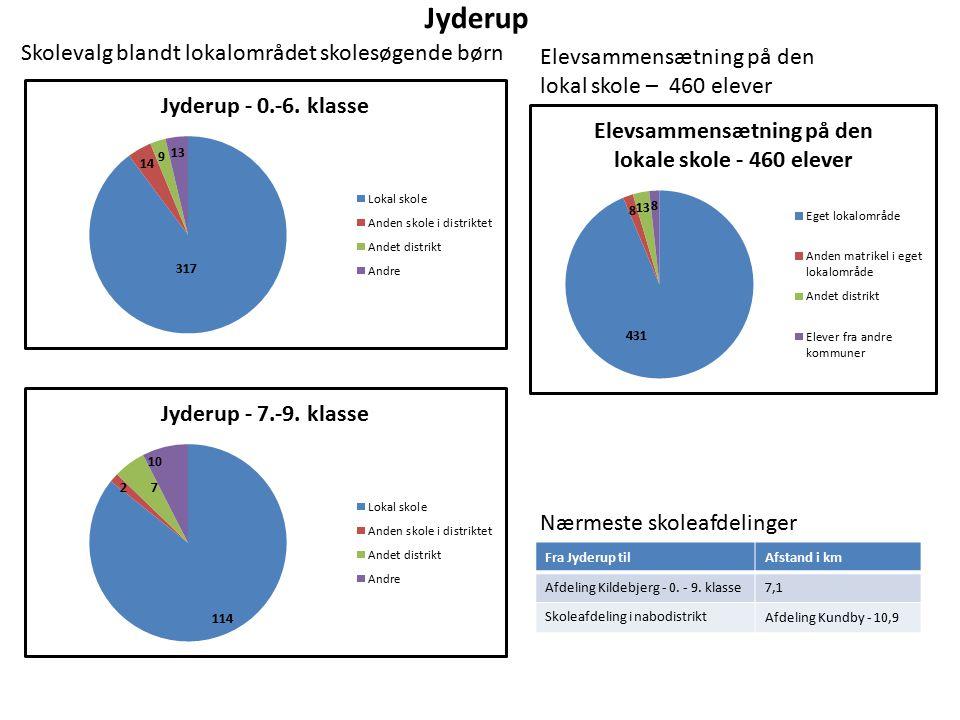 Jyderup Elevsammensætning på den lokal skole – 460 elever Nærmeste skoleafdelinger Fra Jyderup tilAfstand i km Afdeling Kildebjerg - 0.