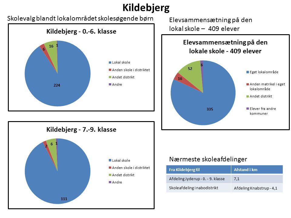Kildebjerg Elevsammensætning på den lokal skole – 409 elever Nærmeste skoleafdelinger Fra Kildebjerg tilAfstand i km Afdeling Jyderup - 0.