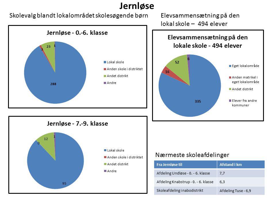 Jernløse Elevsammensætning på den lokal skole – 494 elever Nærmeste skoleafdelinger Fra Jernløse tilAfstand i km Afdeling Undløse - 0.