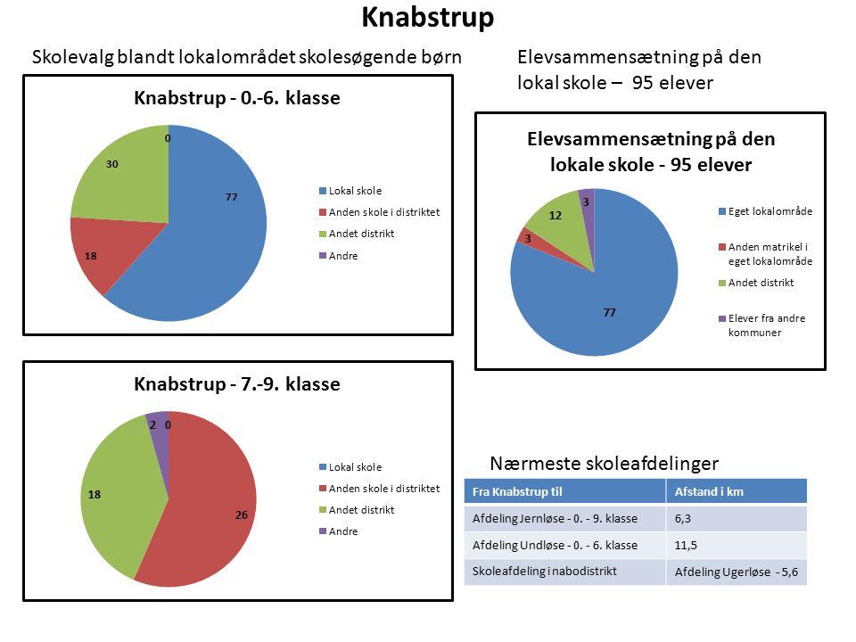Knabstrup Elevsammensætning på den lokal skole – 95 elever Nærmeste skoleafdelinger Fra Knabstrup tilAfstand i km Afdeling Jernløse - 0.