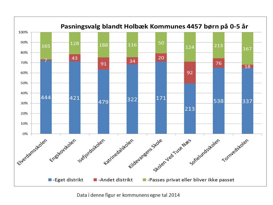 Data i denne figur er kommunens egne tal 2014