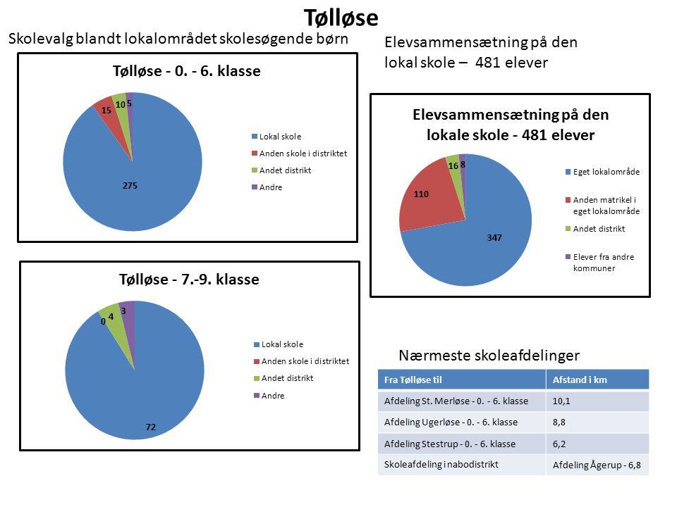 Tølløse Elevsammensætning på den lokal skole – 481 elever Nærmeste skoleafdelinger Fra Tølløse tilAfstand i km Afdeling St.