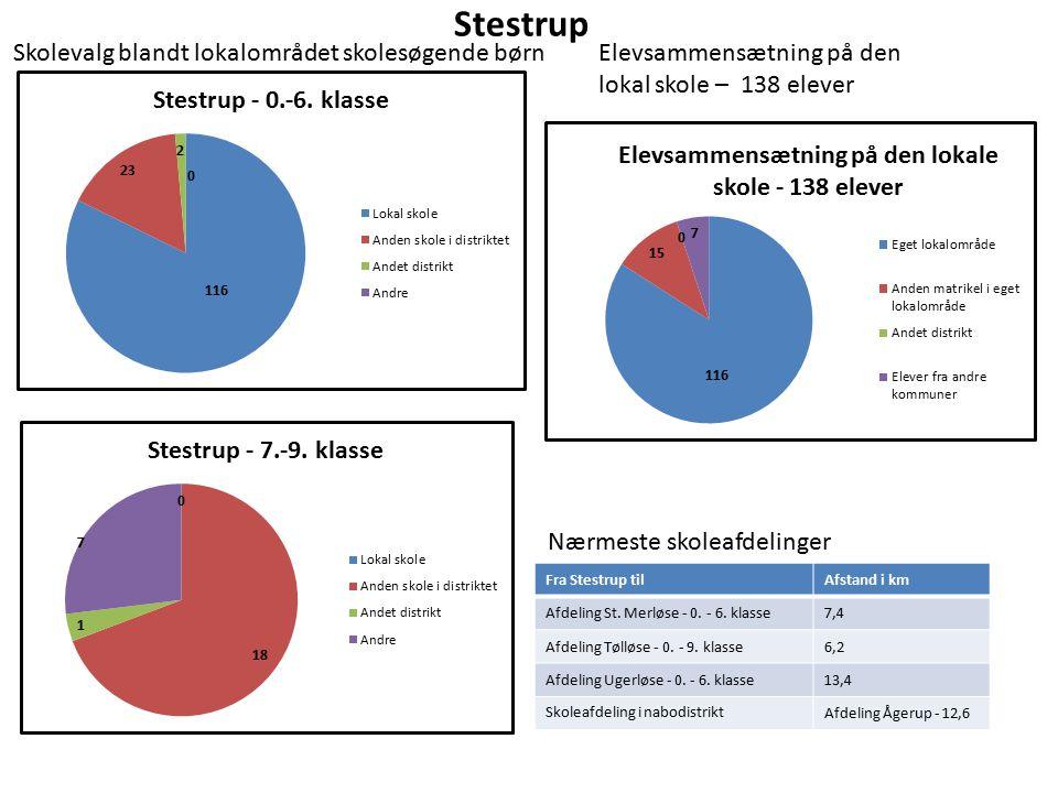 Stestrup Elevsammensætning på den lokal skole – 138 elever Nærmeste skoleafdelinger Fra Stestrup tilAfstand i km Afdeling St.
