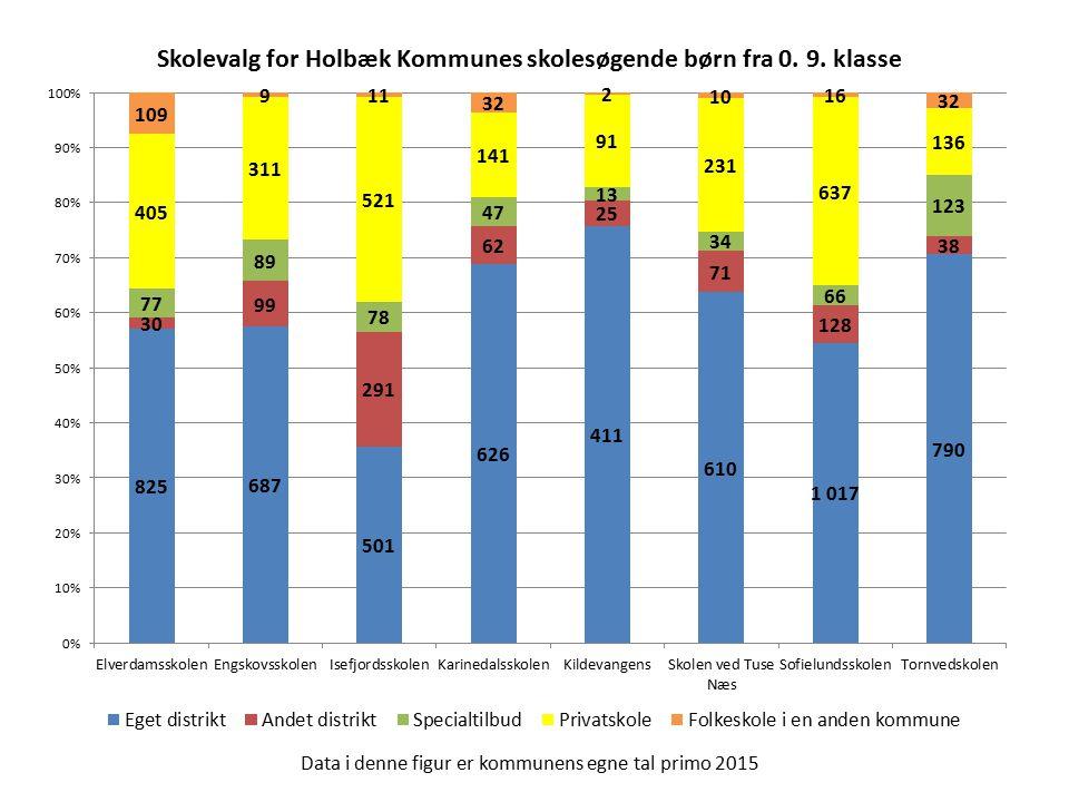 Data i denne figur er kommunens egne tal primo 2015