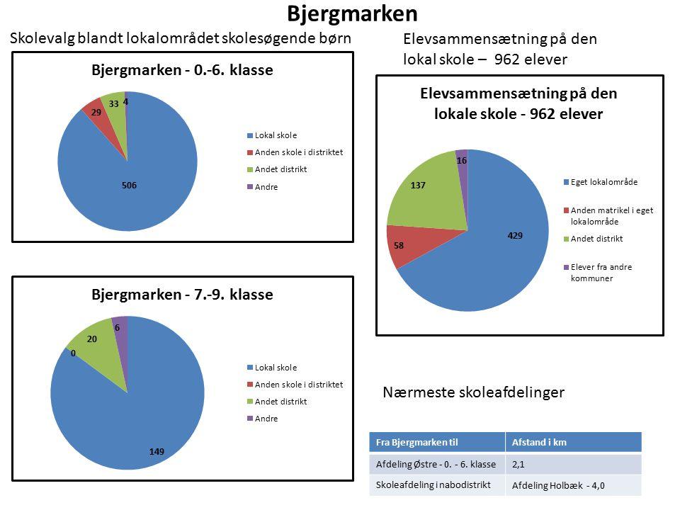 Bjergmarken Elevsammensætning på den lokal skole – 962 elever Nærmeste skoleafdelinger Fra Bjergmarken tilAfstand i km Afdeling Østre - 0.