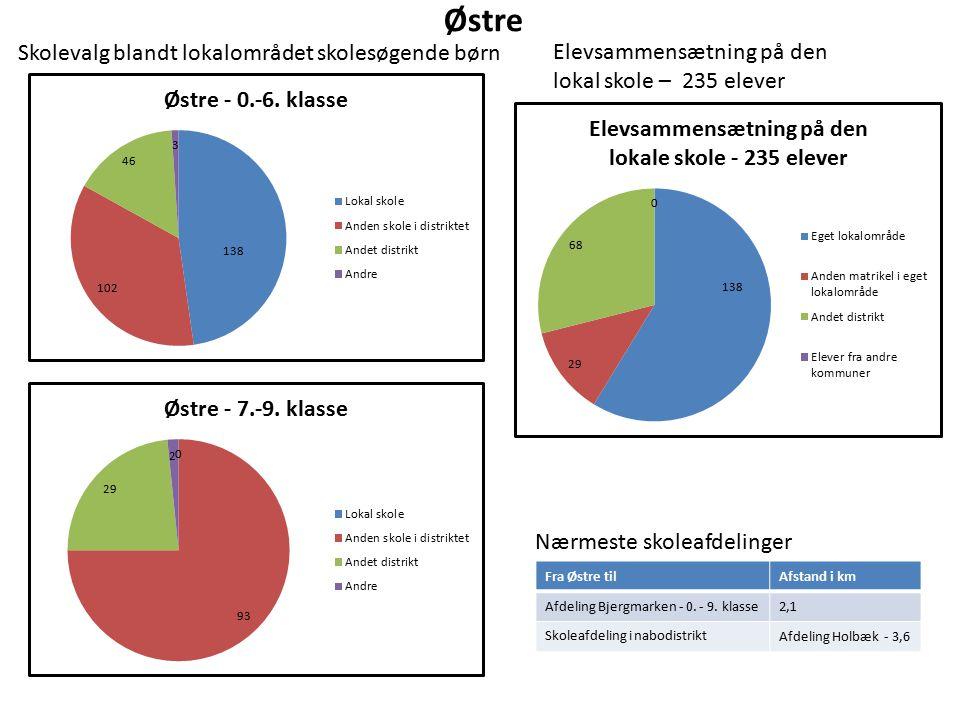 Østre Elevsammensætning på den lokal skole – 235 elever Nærmeste skoleafdelinger Fra Østre tilAfstand i km Afdeling Bjergmarken - 0.