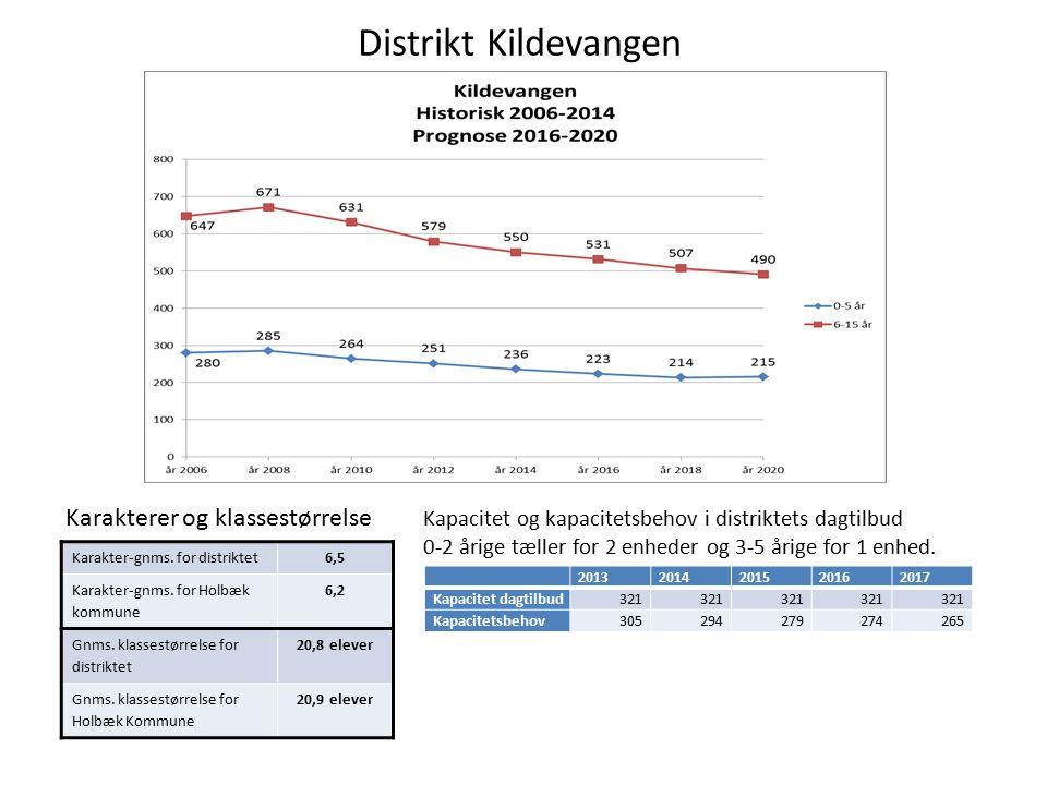 Distrikt Kildevangen Kapacitet og kapacitetsbehov i distriktets dagtilbud 0-2 årige tæller for 2 enheder og 3-5 årige for 1 enhed.