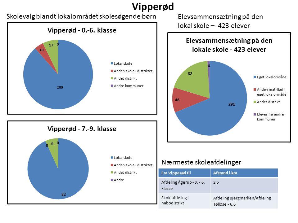 Vipperød Elevsammensætning på den lokal skole – 423 elever Nærmeste skoleafdelinger Fra Vipperød tilAfstand i km Afdeling Ågerup - 0.
