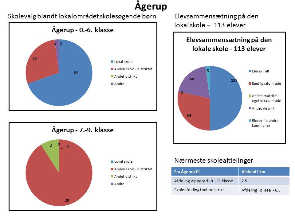 Ågerup Elevsammensætning på den lokal skole – 113 elever Nærmeste skoleafdelinger Fra Ågerup tilAfstand i km Afdeling Vipperød - 0.
