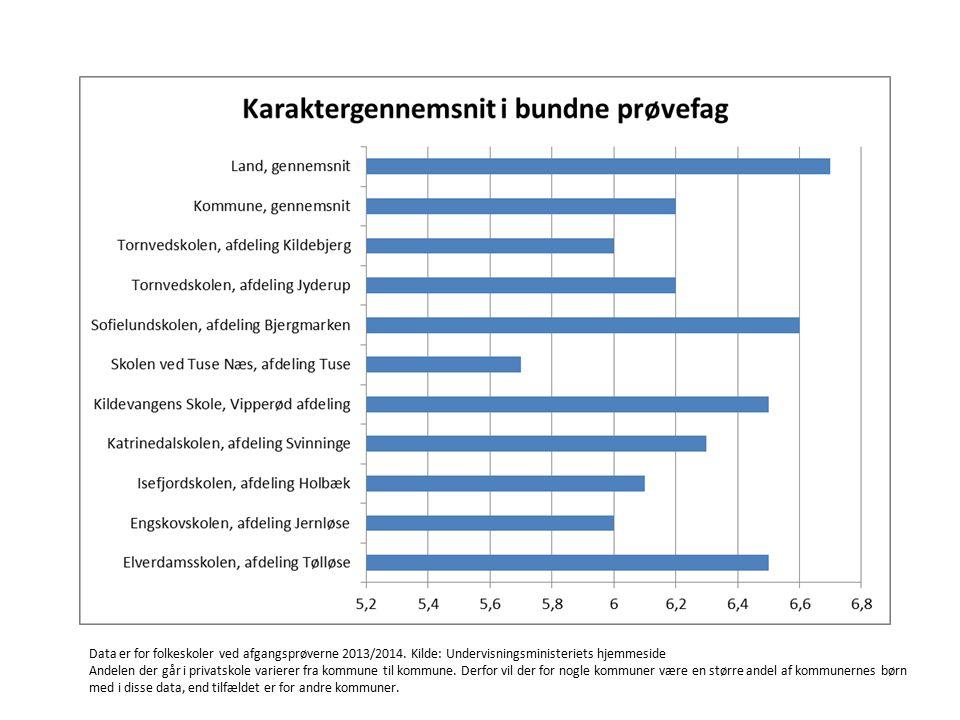 Data er for folkeskoler ved afgangsprøverne 2013/2014.