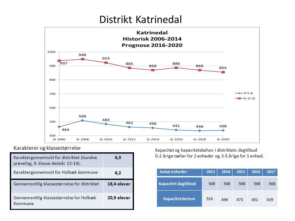 Distrikt Katrinedal Karaktergennemsnit for distriktet (bundne prøvefag, 9.