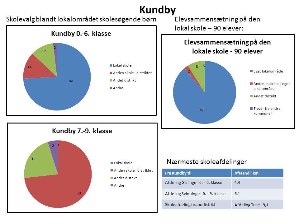 Kundby Elevsammensætning på den lokal skole – 90 elever: Nærmeste skoleafdelinger Fra Kundby tilAfstand i km Afdeling Gislinge - 0.