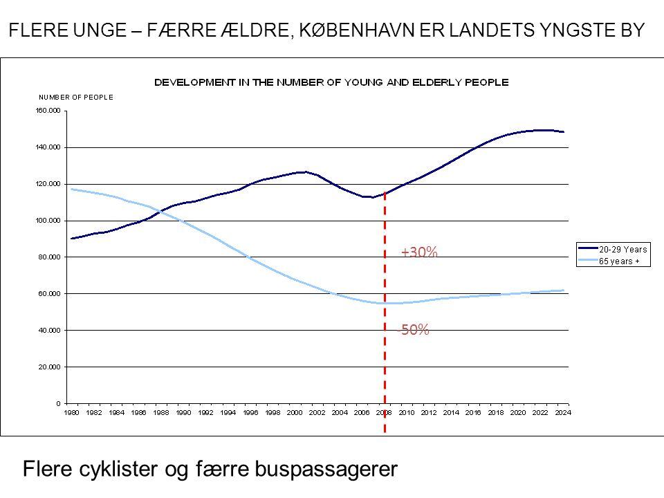 +30% -50% FLERE UNGE – FÆRRE ÆLDRE, KØBENHAVN ER LANDETS YNGSTE BY Flere cyklister og færre buspassagerer