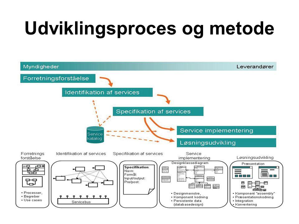 Udviklingsproces og metode
