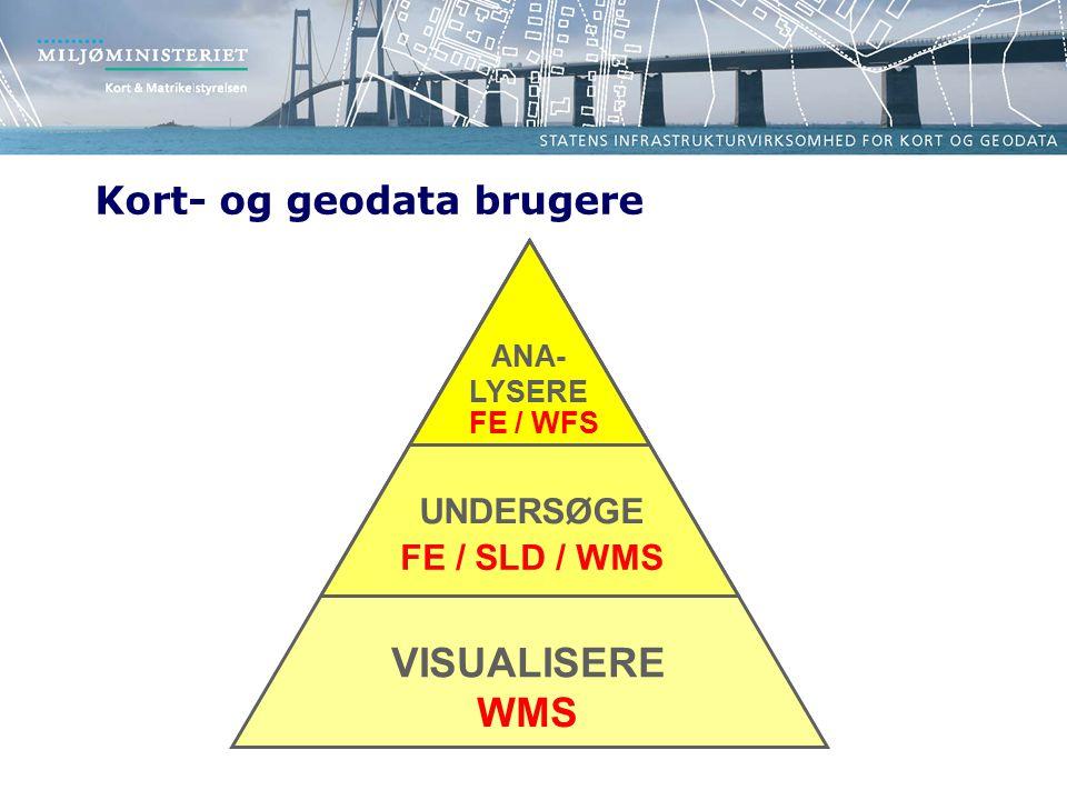 VISUALISERE UNDERSØGE ANA- LYSERE Kort- og geodata brugere WMS FE / SLD / WMS FE / WFS