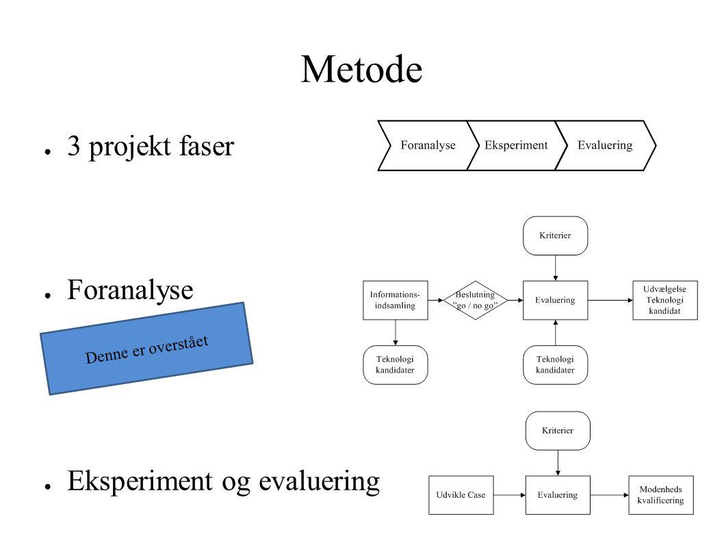 Metode ● 3 projekt faser ● Foranalyse ● Eksperiment og evaluering Denne er overstået