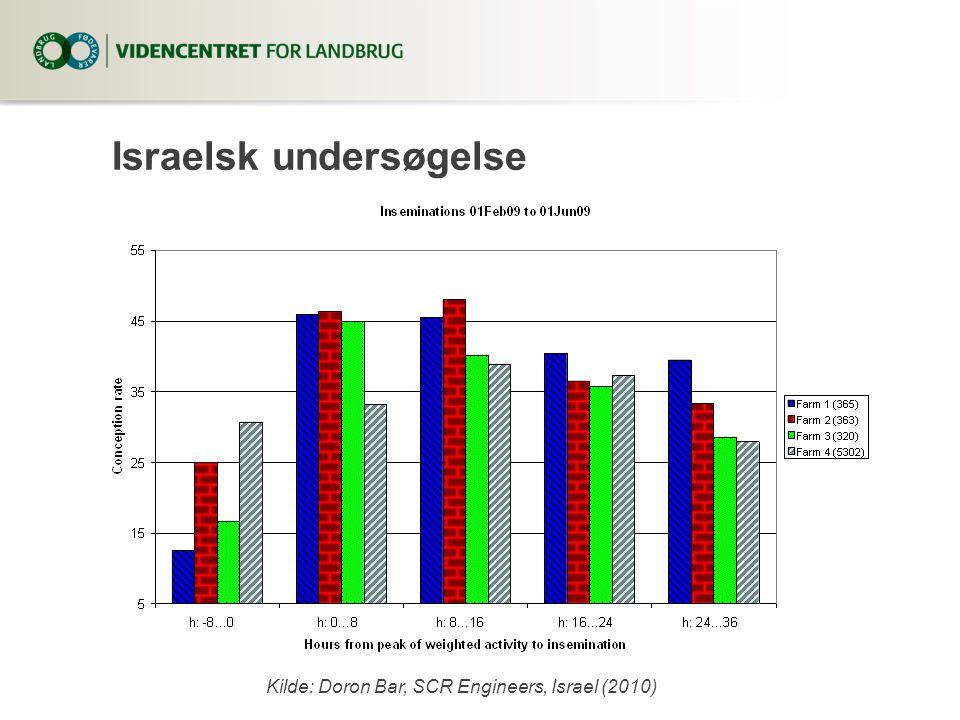 Israelsk undersøgelse Kilde: Doron Bar, SCR Engineers, Israel (2010)