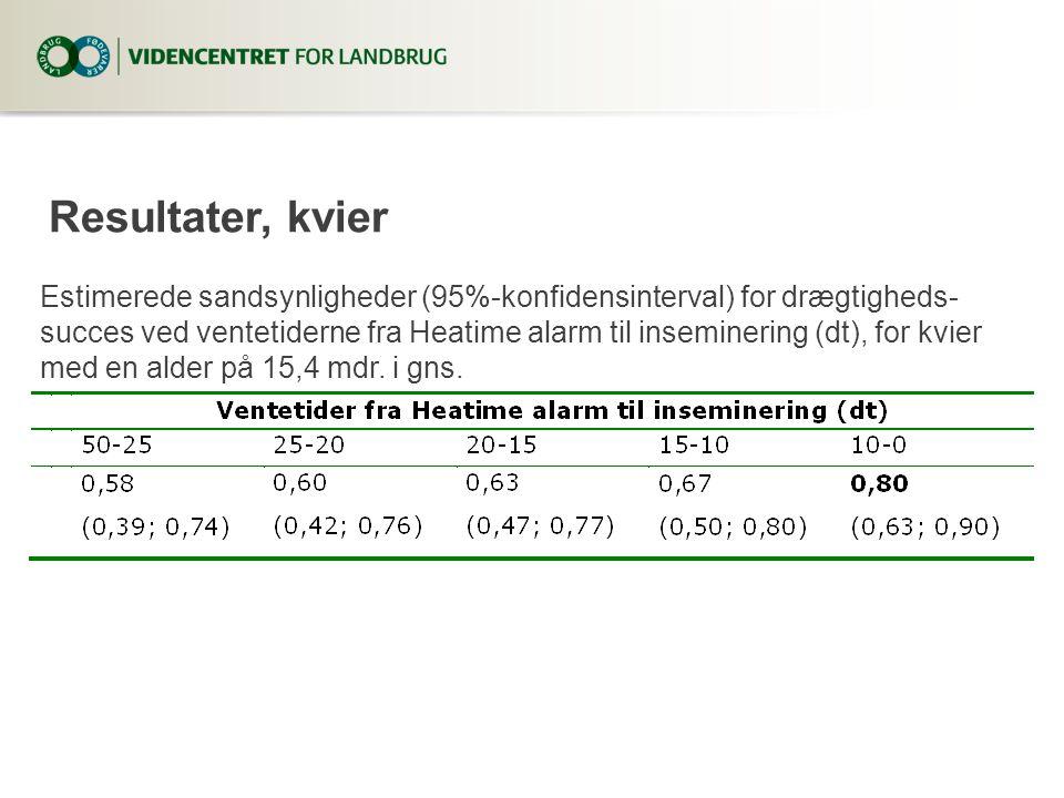Estimerede sandsynligheder (95%-konfidensinterval) for drægtigheds- succes ved ventetiderne fra Heatime alarm til inseminering (dt), for kvier med en alder på 15,4 mdr.
