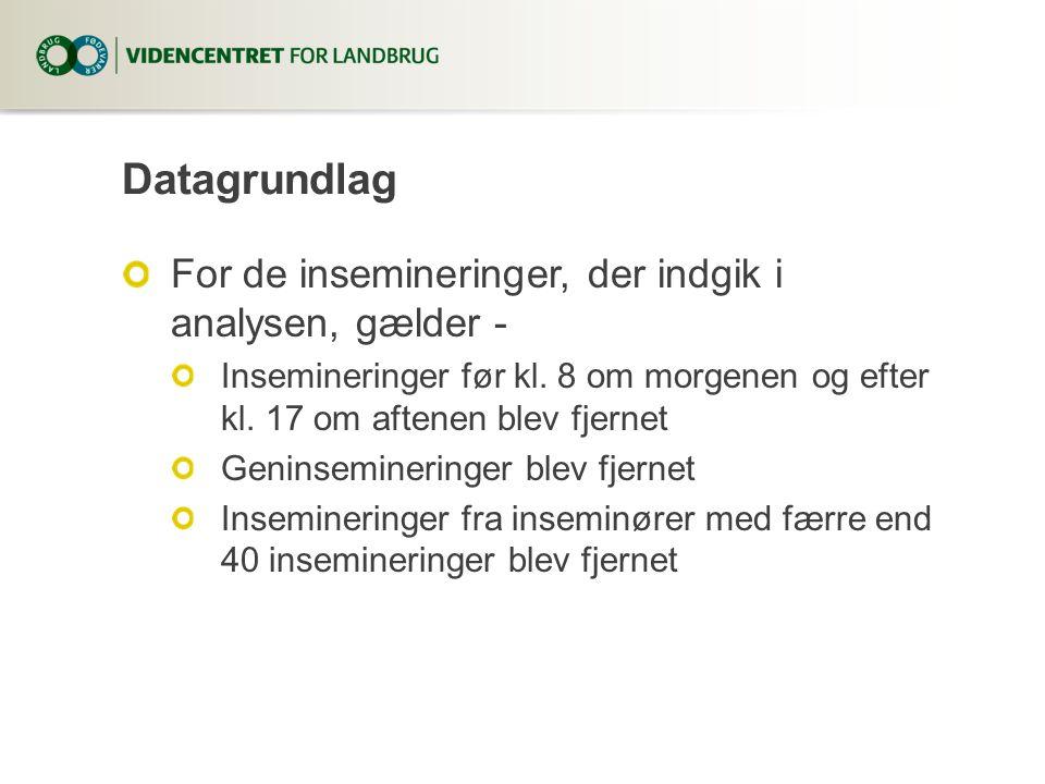 Datagrundlag For de insemineringer, der indgik i analysen, gælder - Insemineringer før kl.