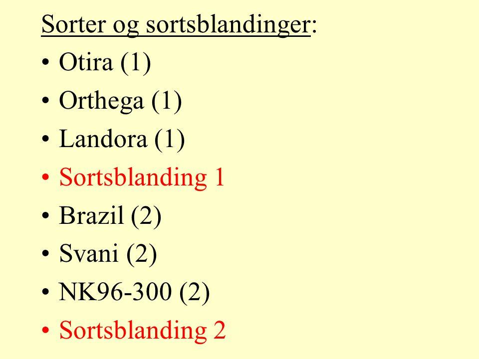 Sorter og sortsblandinger: Otira (1) Orthega (1) Landora (1) Sortsblanding 1 Brazil (2) Svani (2) NK96-300 (2) Sortsblanding 2