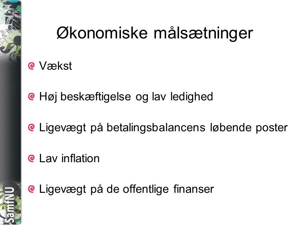SAMFNU Økonomiske målsætninger Vækst Høj beskæftigelse og lav ledighed Ligevægt på betalingsbalancens løbende poster Lav inflation Ligevægt på de offentlige finanser