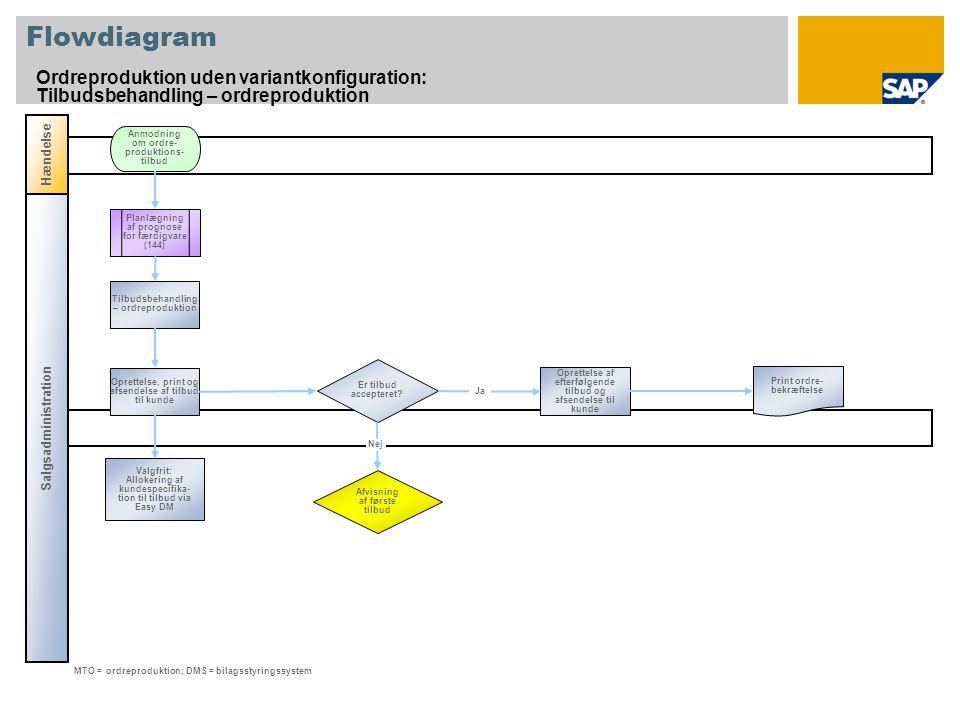 Flowdiagram Ordreproduktion uden variantkonfiguration: Tilbudsbehandling – ordreproduktion Salgsadministration Hændelse Er tilbud accepteret.