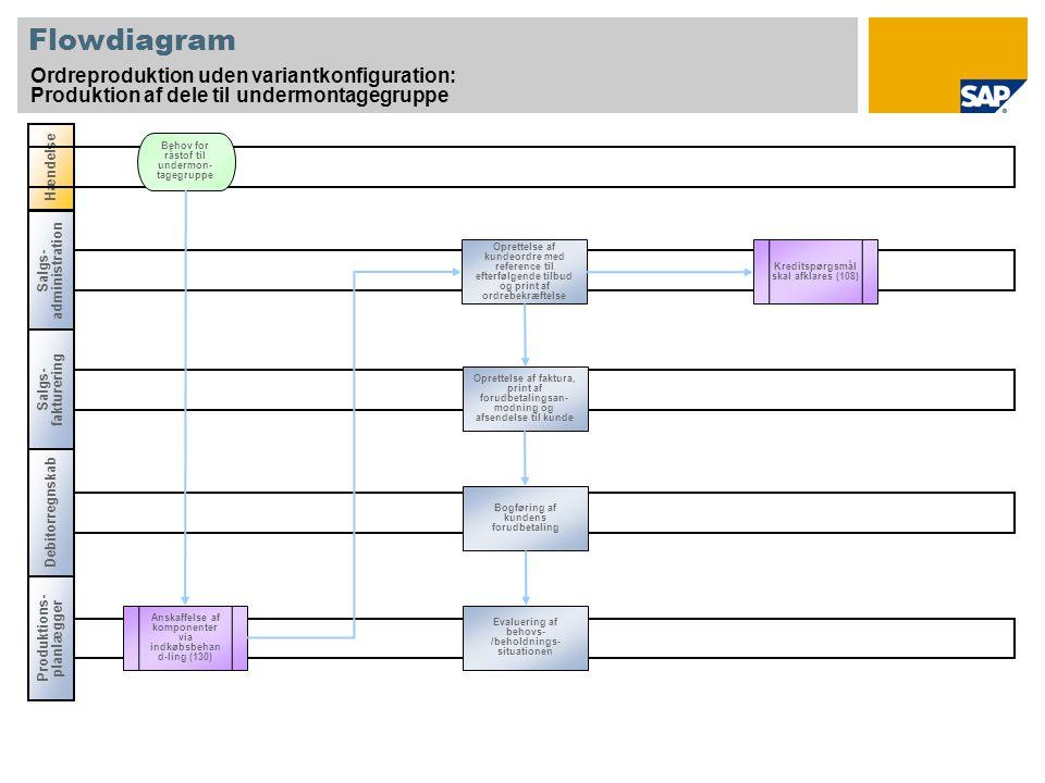 Flowdiagram Ordreproduktion uden variantkonfiguration: Produktion af dele til undermontagegruppe Salgs- administration Salgs- fakturering Produktions- planlægger Hændelse Debitorregnskab Anskaffelse af komponenter via indkøbsbehan d-ling (130) Oprettelse af kundeordre med reference til efterfølgende tilbud og print af ordrebekræftelse Behov for råstof til undermon- tagegruppe Kreditspørgsmål skal afklares (108) Oprettelse af faktura, print af forudbetalingsan- modning og afsendelse til kunde Bogføring af kundens forudbetaling Evaluering af behovs- /beholdnings- situationen