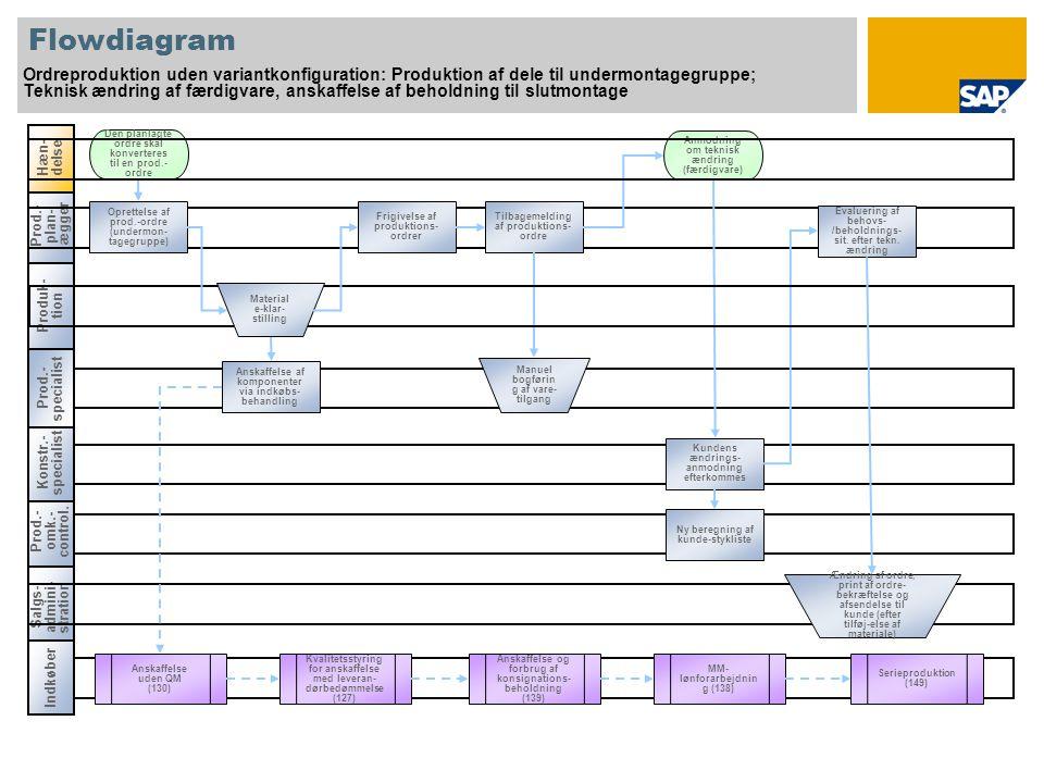 Prod.- plan- lægger Flowdiagram Ordreproduktion uden variantkonfiguration: Produktion af dele til undermontagegruppe; Teknisk ændring af færdigvare, anskaffelse af beholdning til slutmontage Salgs- admini- stration Hæn- delse Den planlagte ordre skal konverteres til en prod.- ordre Produk- tion Oprettelse af prod.-ordre (undermon- tagegruppe) Tilbagemelding af produktions- ordre Evaluering af behovs- /beholdnings- sit.