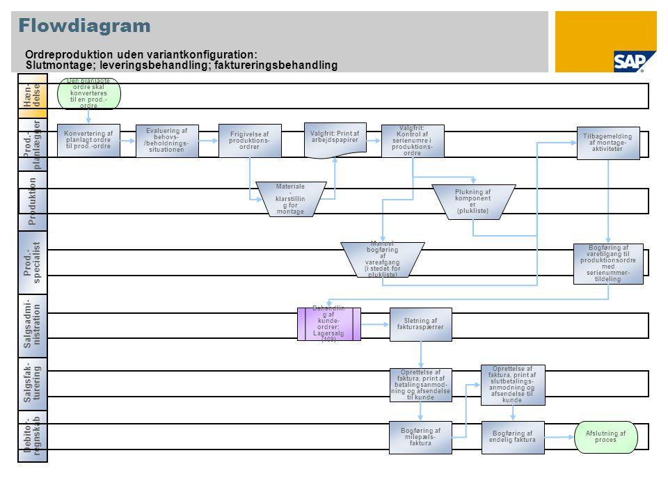 Prod.- planlægger Flowdiagram Ordreproduktion uden variantkonfiguration: Slutmontage; leveringsbehandling; faktureringsbehandling Debitor- regnskab Hæn- delse Den planlagte ordre skal konverteres til en prod.- ordre Produktion Konvertering af planlagt ordre til prod.-ordre Frigivelse af produktions- ordrer Valgfrit: Kontrol af serienumre i produktions- ordre Salgsfak- turering Bogføring af varetilgang til produktionsordre med serienummer- tildeling Evaluering af behovs- /beholdnings- situationen Tilbagemelding af montage- aktiviteter Salgsadmi- nistration Prod.- specialist Valgfrit: Print af arbejdspapirer Plukning af komponent er (plukliste) Manuel bogføring af vareafgang (i stedet for plukliste) Materiale - klarstillin g for montage Behandlin g af kunde- ordrer: Lagersalg (109) Sletning af fakturaspærrer Oprettelse af faktura, print af betalingsanmod- ning og afsendelse til kunde Bogføring af milepæls- faktura Oprettelse af faktura, print af slutbetalings- anmodning og afsendelse til kunde Bogføring af endelig faktura Afslutning af proces