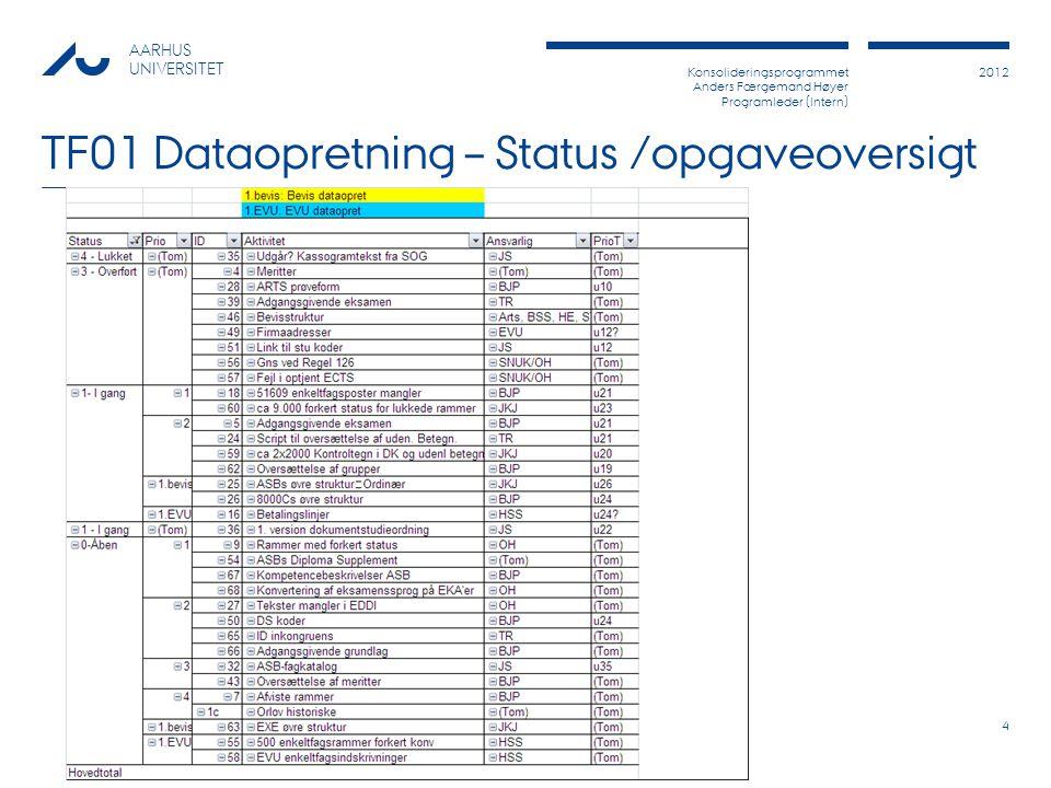 Konsolideringsprogrammet Anders Færgemand Høyer Programleder (Intern) 2012 AARHUS UNIVERSITET TF01 Dataopretning – Status /opgaveoversigt 4