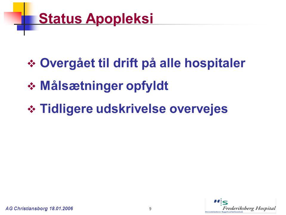AG Christiansborg 18.01.2006 9 Status Apopleksi  Overgået til drift på alle hospitaler  Målsætninger opfyldt  Tidligere udskrivelse overvejes