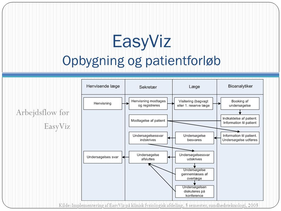 Arbejdsflow før EasyViz Kilde:Implementering af EasyViz på klinisk fysiologisk afdeling, 5 semester, sundhedsteknologi, 2005 EasyViz Opbygning og patientforløb