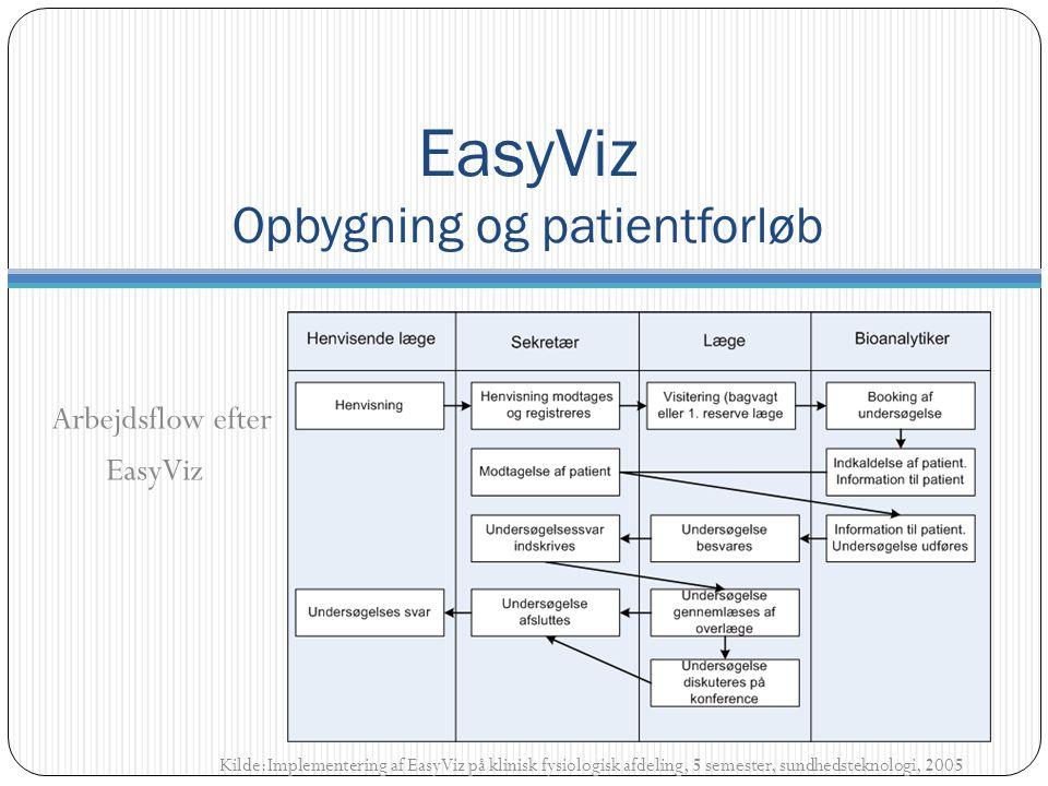 Arbejdsflow efter EasyViz Kilde:Implementering af EasyViz på klinisk fysiologisk afdeling, 5 semester, sundhedsteknologi, 2005 EasyViz Opbygning og patientforløb