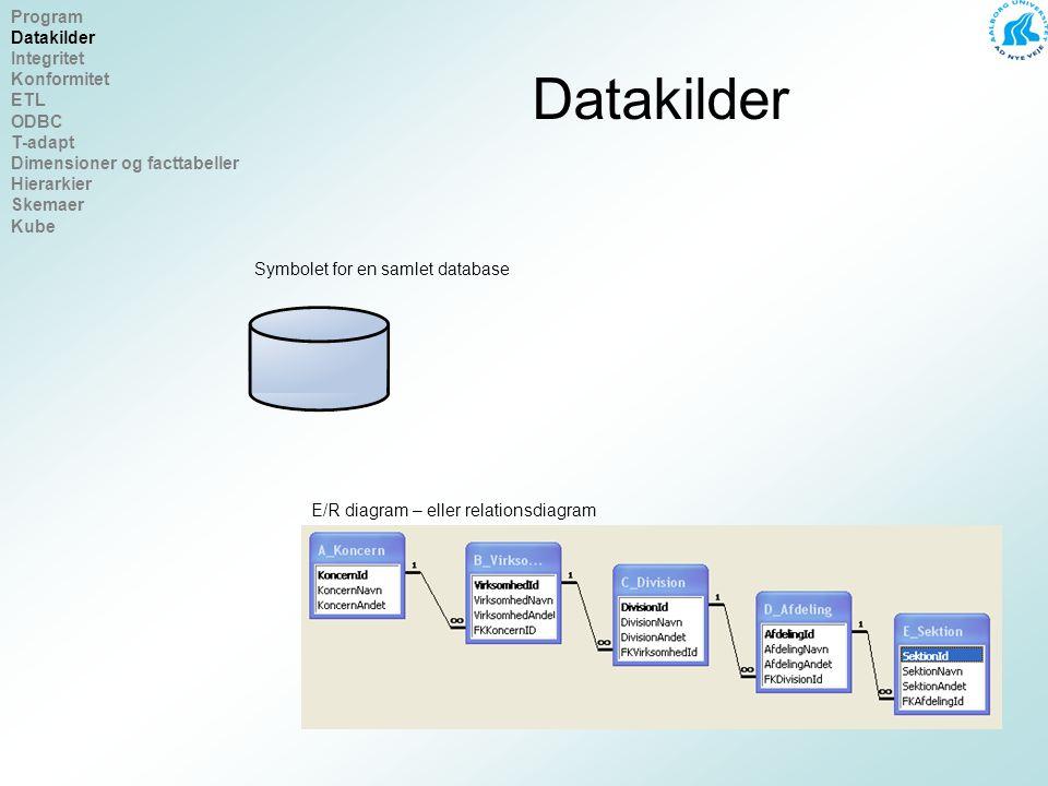 Datakilder Symbolet for en samlet database E/R diagram – eller relationsdiagram Program Datakilder Integritet Konformitet ETL ODBC T-adapt Dimensioner og facttabeller Hierarkier Skemaer Kube