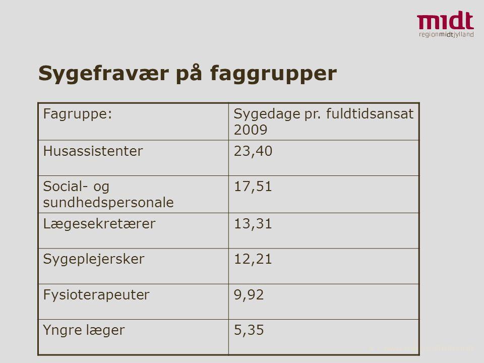 8 ▪ www.regionmidtjylland.dk Sygefravær på faggrupper Fagruppe:Sygedage pr.