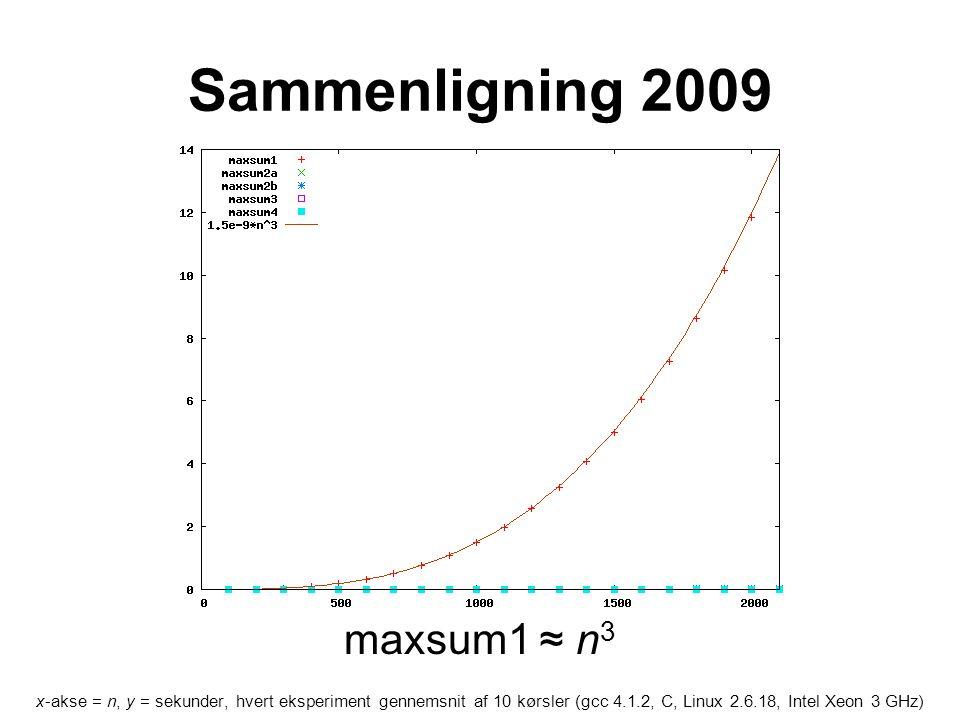 Sammenligning 2009 x-akse = n, y = sekunder, hvert eksperiment gennemsnit af 10 kørsler (gcc 4.1.2, C, Linux 2.6.18, Intel Xeon 3 GHz) maxsum1 ≈ n 3