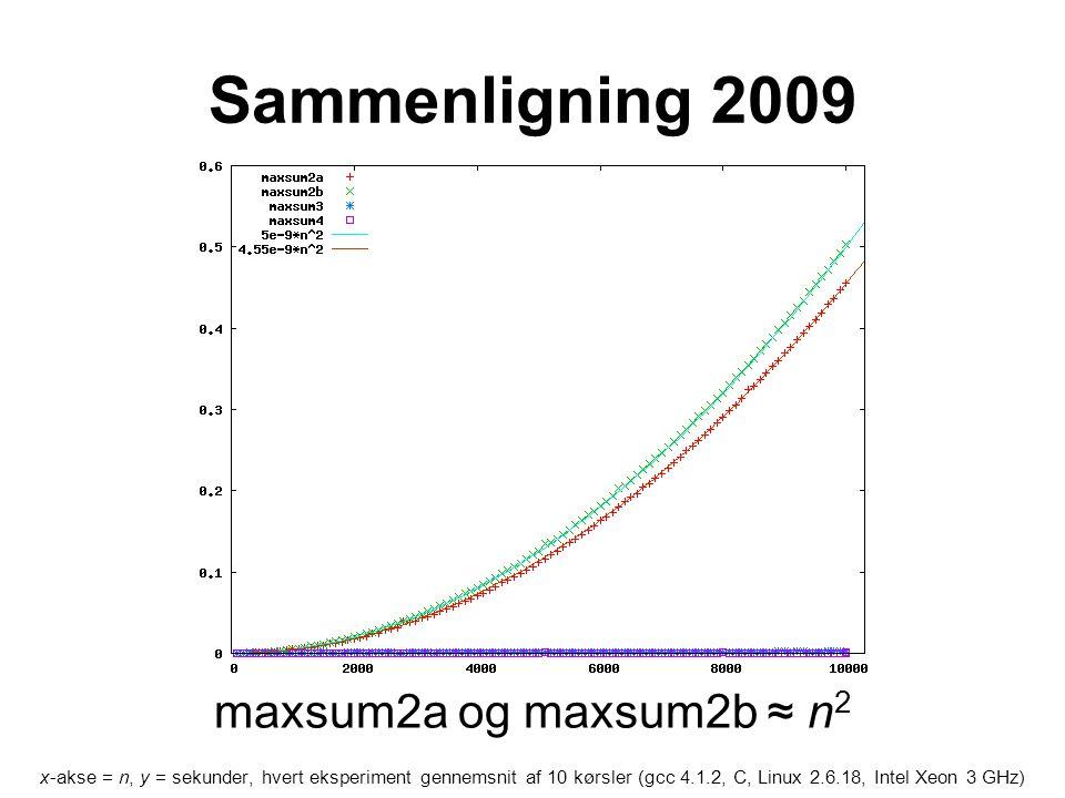 Sammenligning 2009 x-akse = n, y = sekunder, hvert eksperiment gennemsnit af 10 kørsler (gcc 4.1.2, C, Linux 2.6.18, Intel Xeon 3 GHz) maxsum2a og maxsum2b ≈ n 2