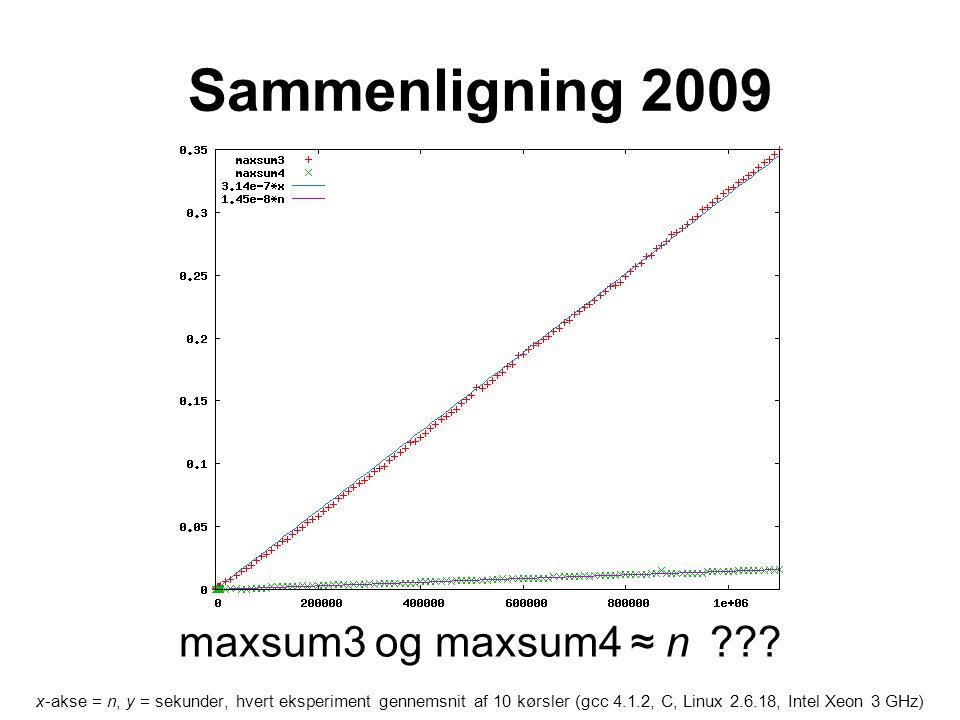 Sammenligning 2009 x-akse = n, y = sekunder, hvert eksperiment gennemsnit af 10 kørsler (gcc 4.1.2, C, Linux 2.6.18, Intel Xeon 3 GHz) maxsum3 og maxsum4 ≈ n