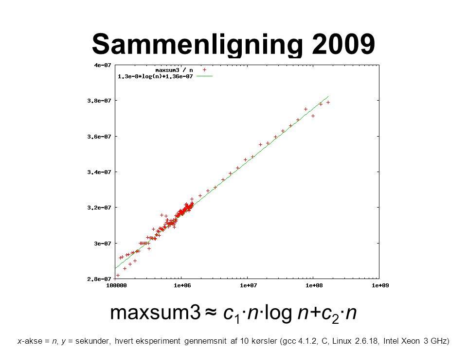 Sammenligning 2009 x-akse = n, y = sekunder, hvert eksperiment gennemsnit af 10 kørsler (gcc 4.1.2, C, Linux 2.6.18, Intel Xeon 3 GHz) maxsum3 ≈ c 1 ·n·log n+c 2 ·n
