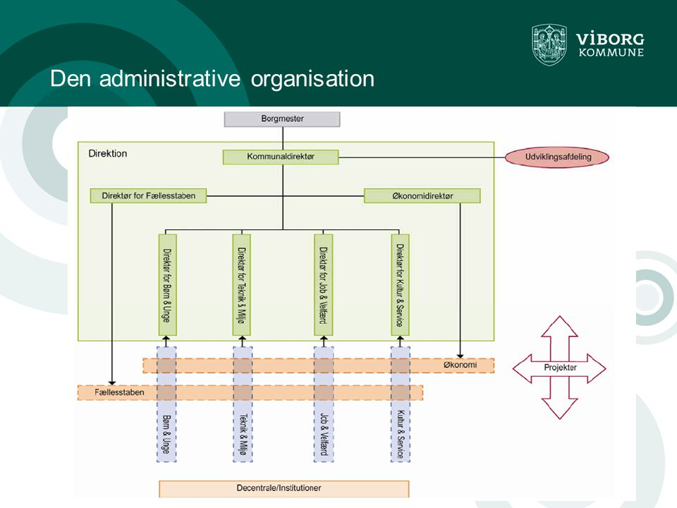 Ledelse af ledere side 5 Den administrative organisation