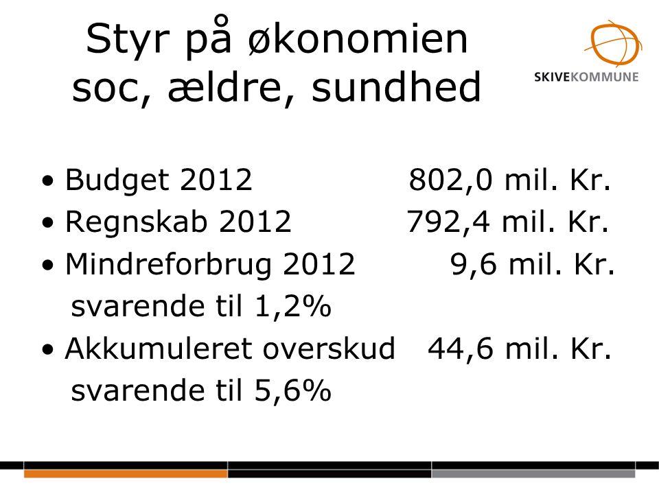 Styr på økonomien soc, ældre, sundhed Budget 2012 802,0 mil.