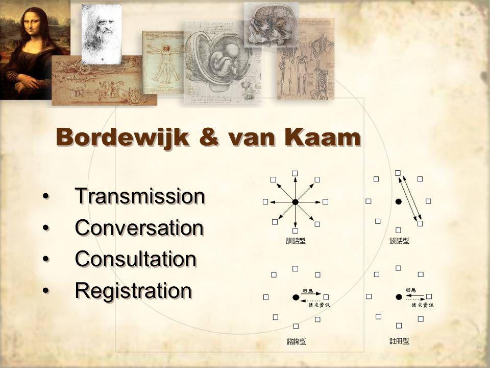 Bordewijk & van Kaam Transmission Conversation Consultation Registration Transmission Conversation Consultation Registration