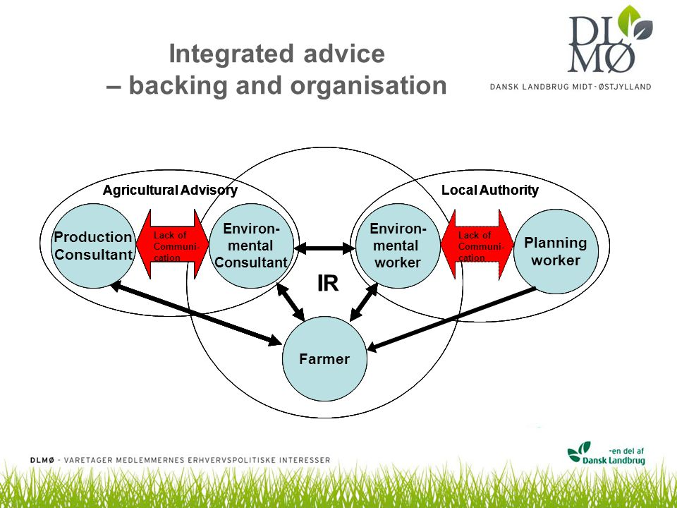 Integrated advice – backing and organisation Farmer IR Environ- mental Consultant Production Consultant Agricultural Advisory Environ- mental worker Planning worker Local Authority Lack of Communi- cation Farmer I Environ- mental Consultant Production Consultant Agricultural Advisory Environ- mental worker Planning worker Local Authority Lack of Communi- cation Farmer I Environ- mental Consultant Production Consultant Agricultural Advisory Environ- mental worker Planning worker Local Authority Lack of Communi- cation Lack of Communi- cation Farmer Environ- mental Consultant Production Consultant Agricultural Advisory Environ- mental worker Planning worker Local Authority Lack of Communi- cation Lack of Communi- cation