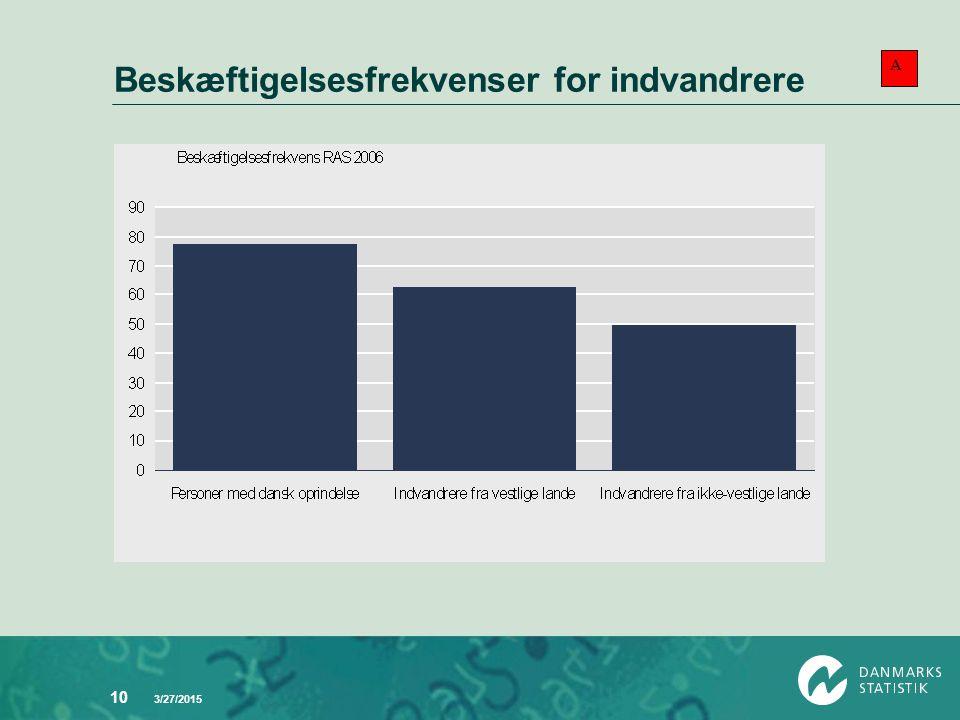 3/27/2015 10 Beskæftigelsesfrekvenser for indvandrere A
