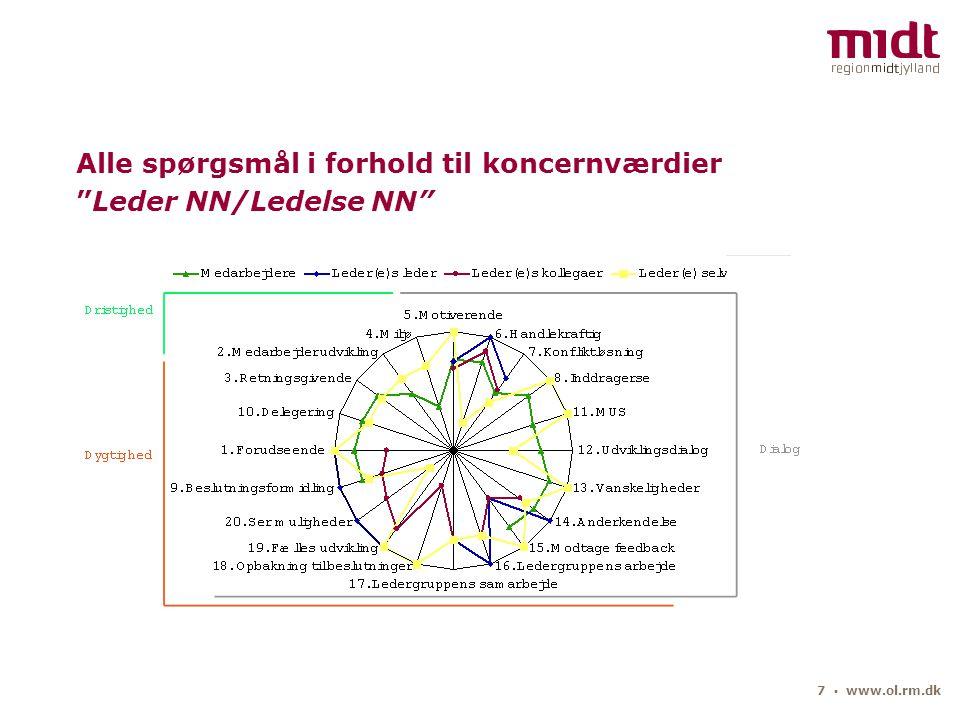 7 ▪ www.ol.rm.dk Alle spørgsmål i forhold til koncernværdier Leder NN/Ledelse NN
