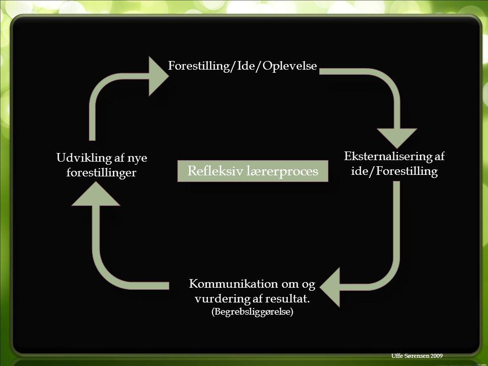 Forestilling/Ide/Oplevelse Eksternalisering af ide/Forestilling Kommunikation om og vurdering af resultat.