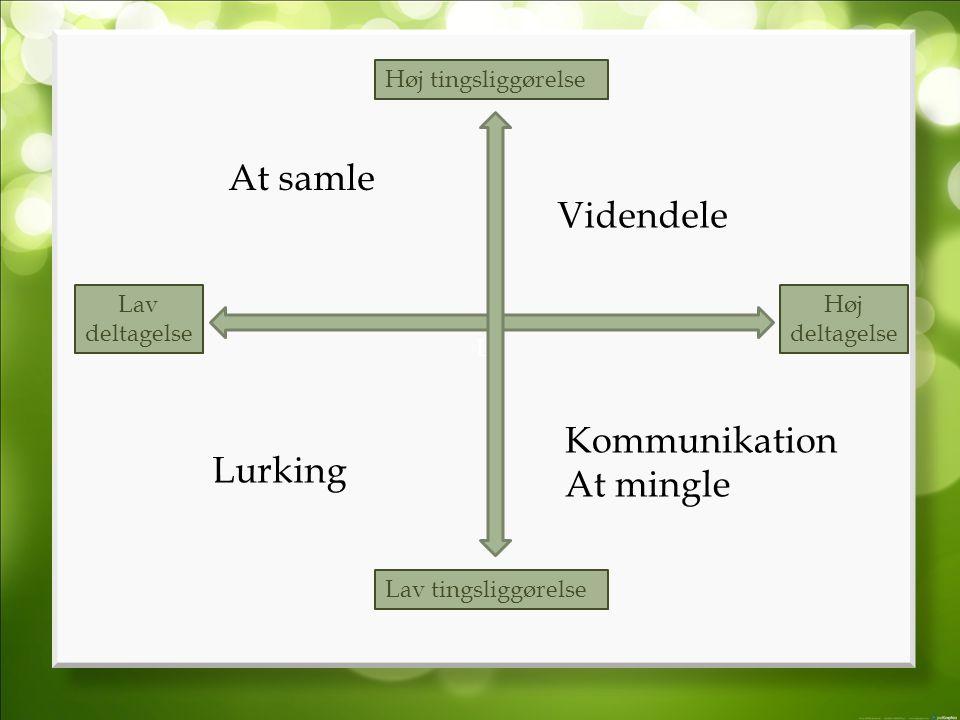 L Lav tingsliggørelse Høj tingsliggørelse Høj deltagelse Lav deltagelse Lurking At samle Videndele Kommunikation At mingle