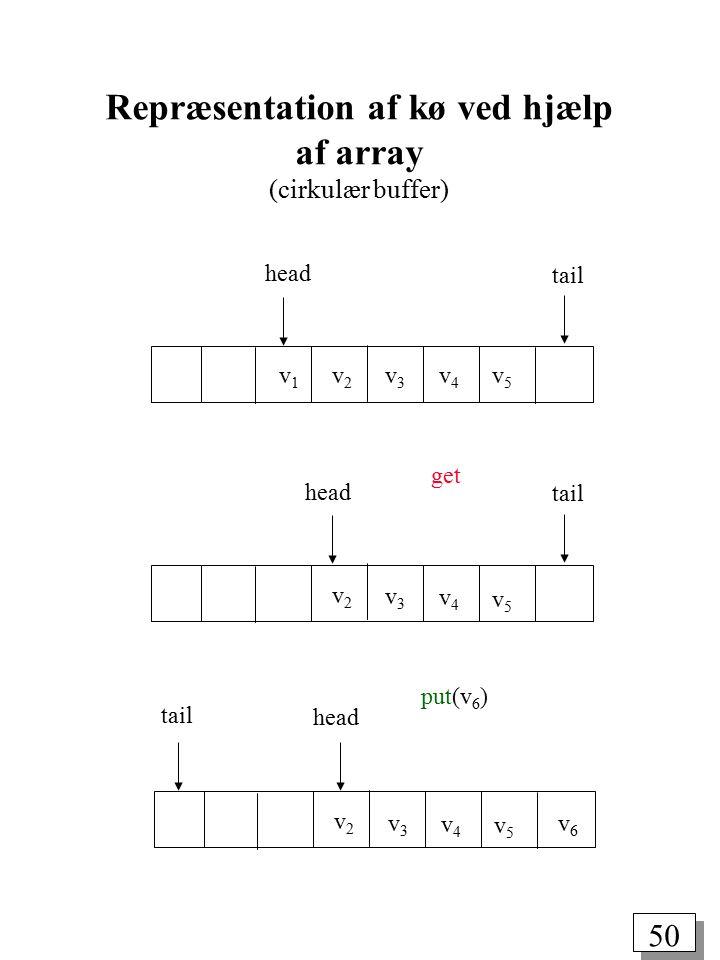 49 En kø (FIFO = FirstInFirstOut) En kø er en sekvens af dataelementer af samme type, som muliggør følgende to operationer: put(v): Sæt dataelementet v bagest i køen get: Fjern det første element fra køen get put Kø