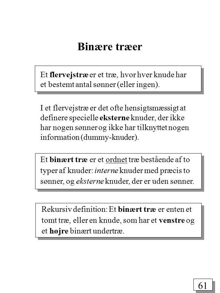 60 Anvendelser af træer Repræsentation af hierarkier indholdsfortegnelse organisationsstruktur klassehierarki blokstruktur Søgning Sortering Syntaksanalyse